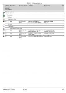 Collaudo impianti domotici con software ETS 5